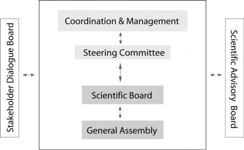 Proposed management and governance structure of the ECO2 consortium